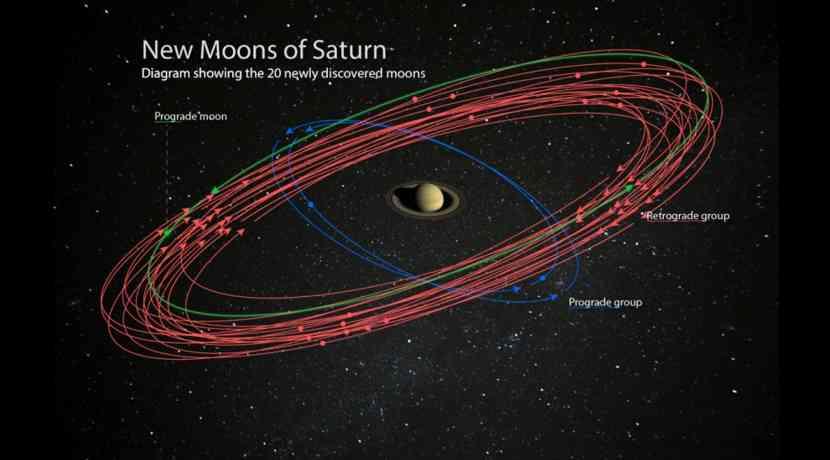 Planet Mit Den Meisten Monden