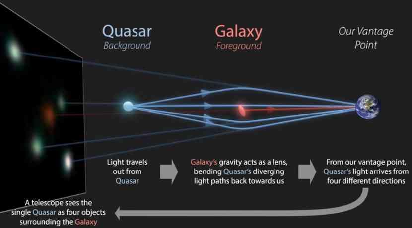 Weltraumteleskop-Gaia-entdeckt-12-neue-Einsteinkreuze